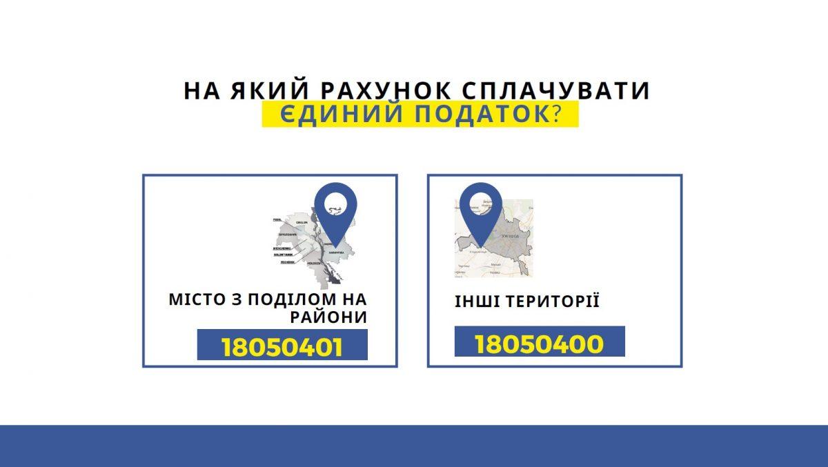 Як правильно сплатити єдиний податок на рахунки IBAN ФОП, що працюють на ІІІ групі спрощеної системи оподаткування